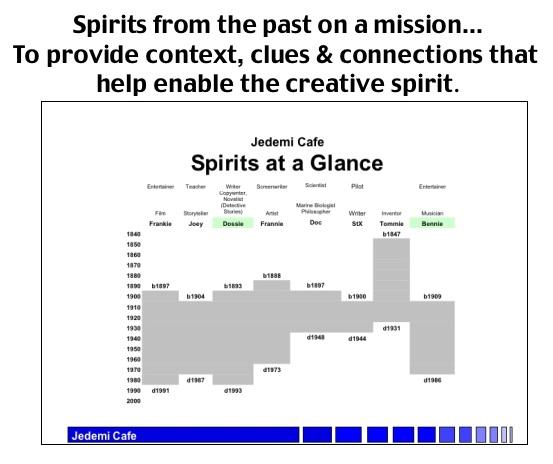 Spirits at  a Glance