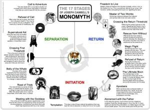 603990-monomyth