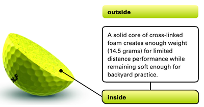 almostGOLF ball anatomy